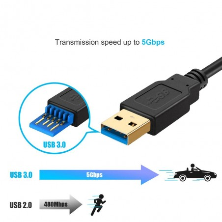 Ultra-fast 5Gbps data transmission